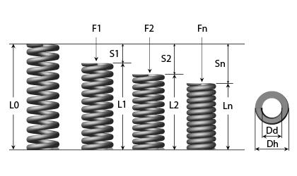 Technical drawing - Die springs